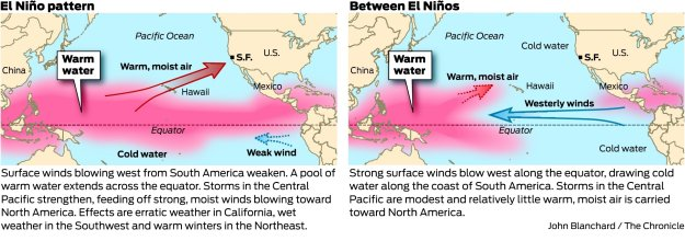 El Nino San Francisco Chronicle Graphic