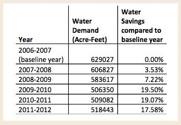 LADWP water use table. Source: LADWP