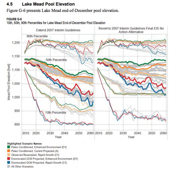 Mead in Basin Study scenarios. Source-USBR