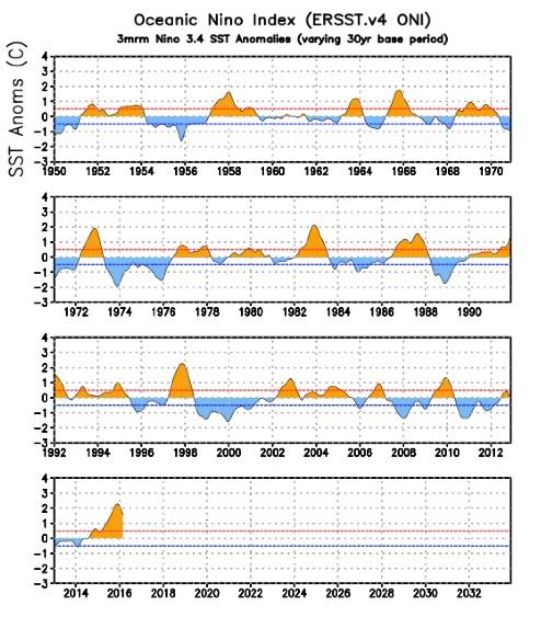 Oceanic Nino Index