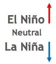Oceanic Nino index key